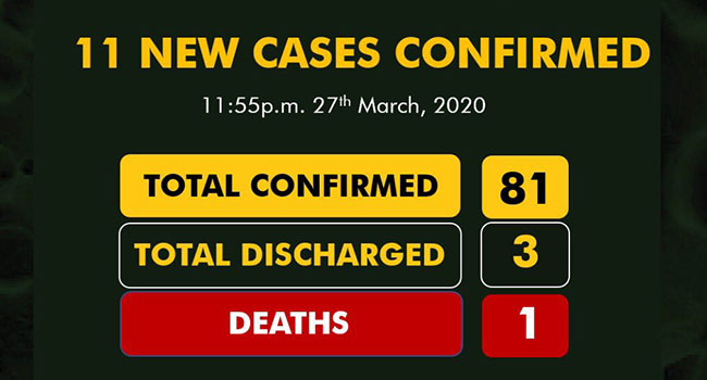 Nigeria's COVID-19 Cases Rise To 81, 2 cases confirmed in Enugu