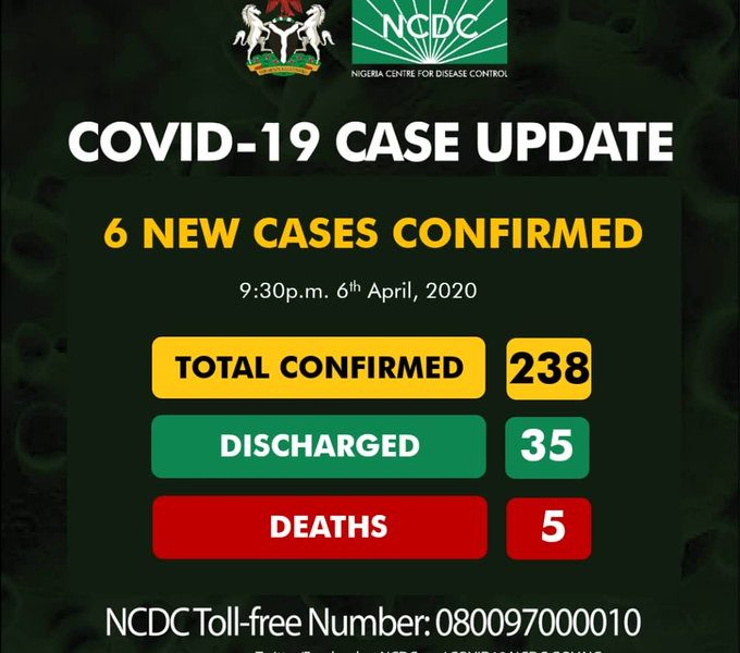 NCDC Confirms Six New COVID-19 Infections, Nigeria's Total Cases Now 238