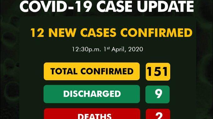 Ncdc cases