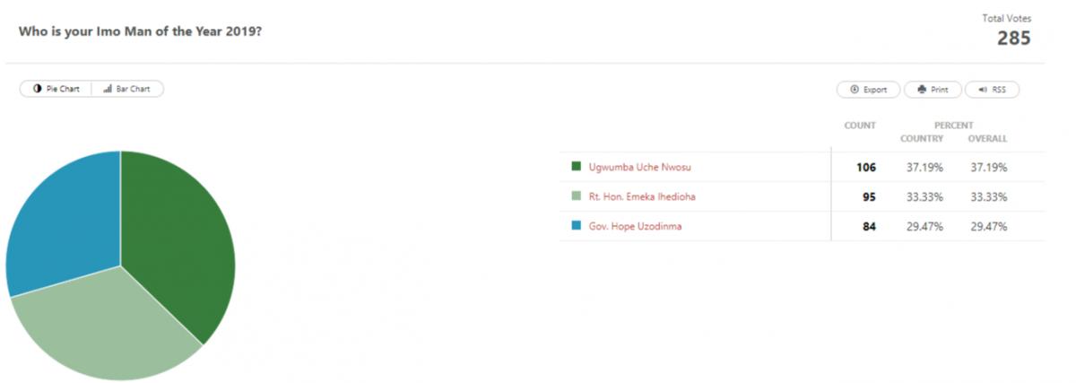 screenshot app crowdsignal com polls 10560117 results 1591804117534